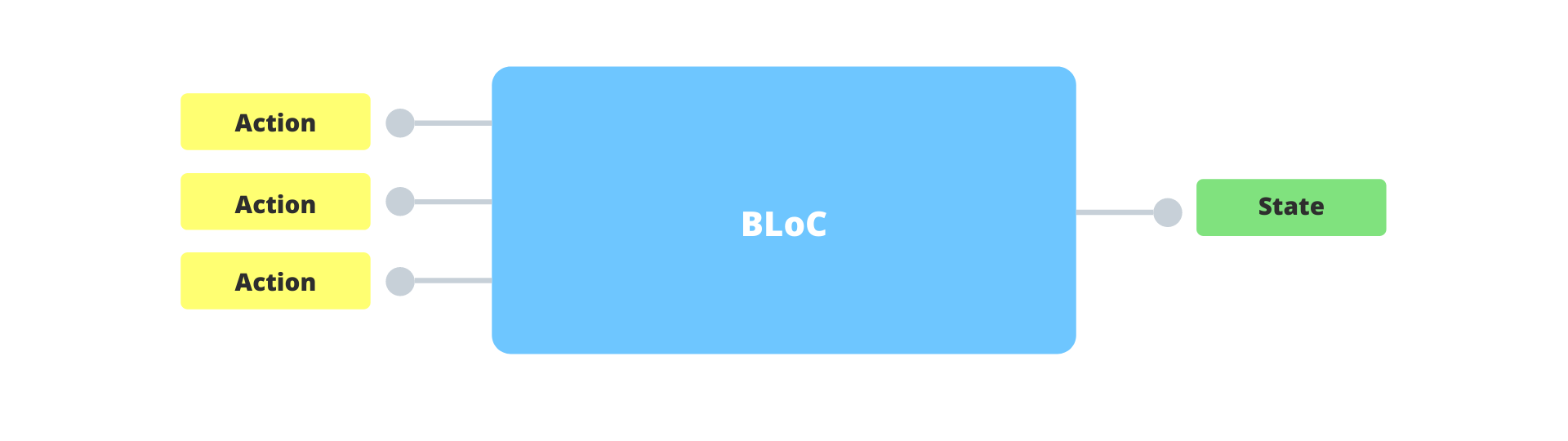 bloc-many-inputs-one-output