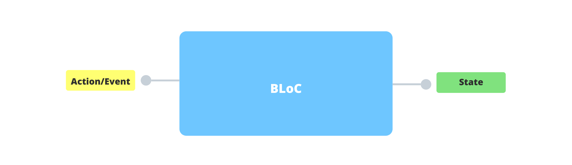 bloc-one-input-one-output